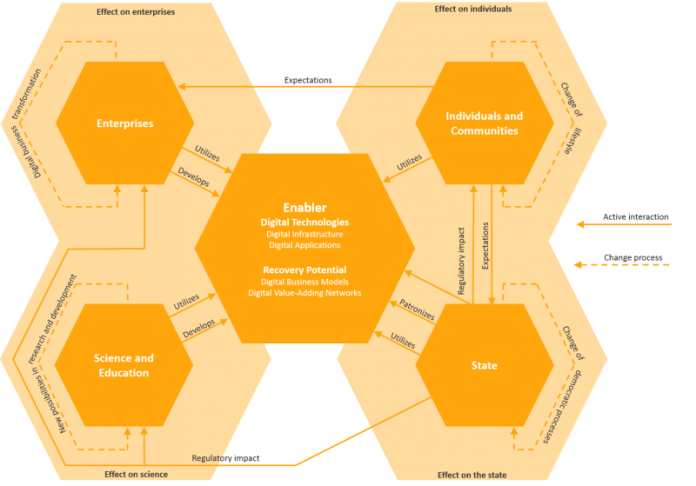 Digital Transformation Infographic Visual Explained Relationships Map TechAcute
