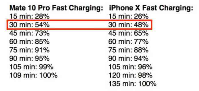 fast-charging-iphone-mate-10