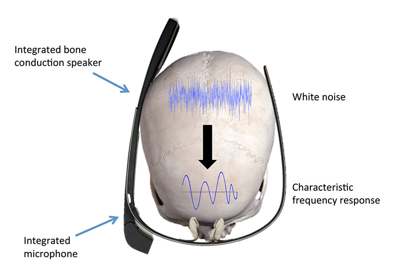 SkullConducts-system-uses-a-one-second-audio-clip-conducted-through-your-head-to-identify-you
