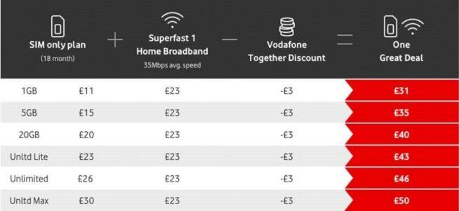 Vodafone Together World First 5G mobile and broadband bundle 3
