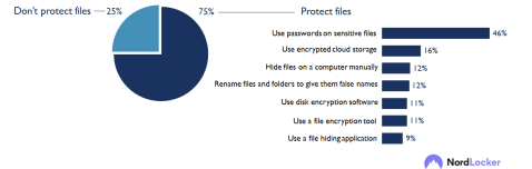 New Nordlocker research explores people's habits related to file storage and more 32