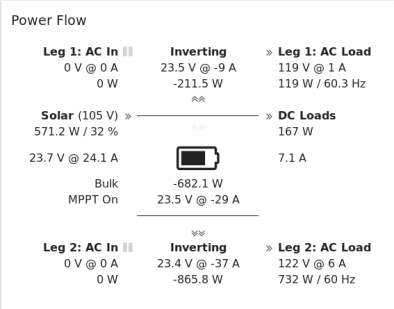 A Power Flow view I made for my system