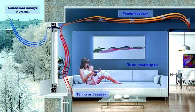 El movimiento de la corriente convectiva de la batería.