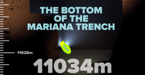 How deep is the ocean?  11,034 meters deep. That's the bottom of the Mariana Trench