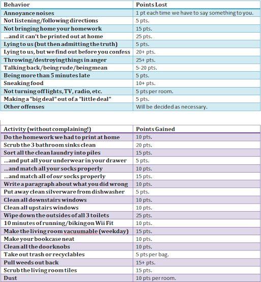 Behavioral Point Chart