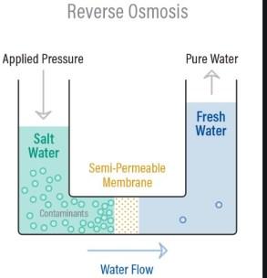 reverse osmosis to remove copper
