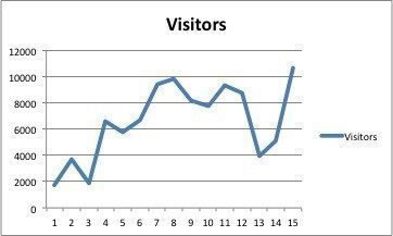 Visitors too our website. The crash under 13 and 14 was caused by the massive denial of service attack from an unknown not so friendly organization.