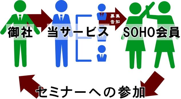 セミナー集客代行サービス【東京】セミナー会場もお貸しいたします。