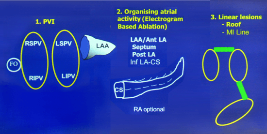Dr. Jais, The Bordeaux Group