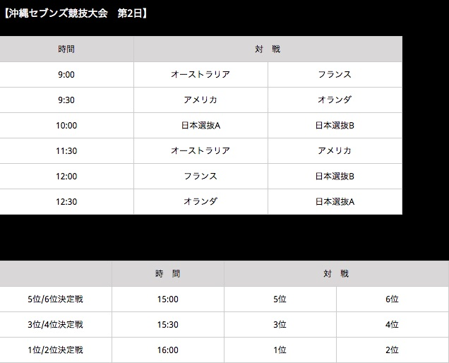 沖縄セブンズ★2017|2月19日スケジュール