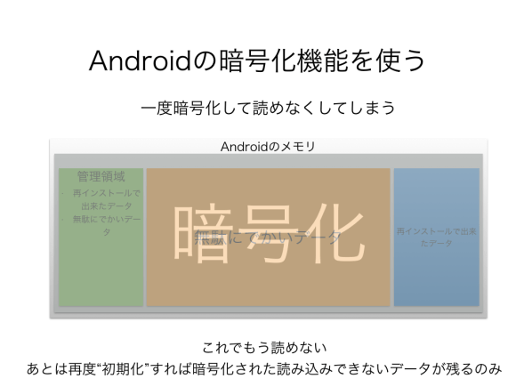 Androidの暗号化機能を使う