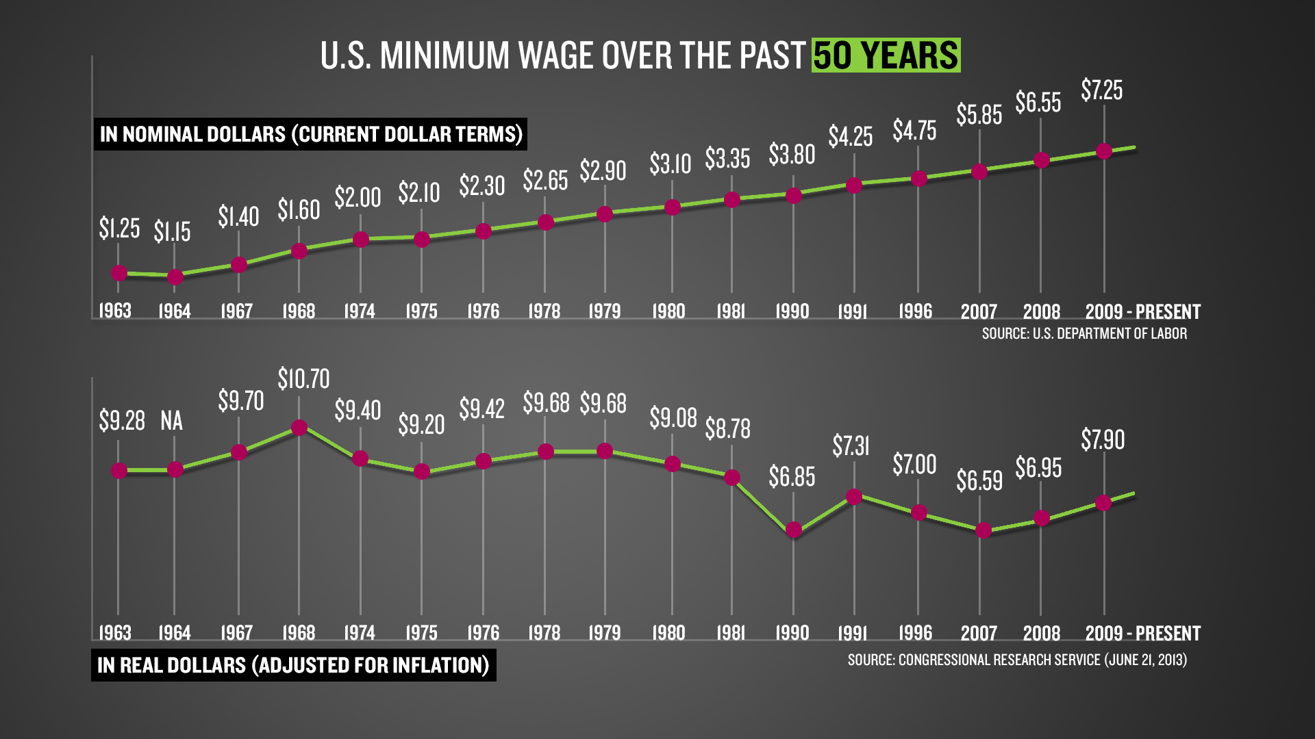 Image result for minimum wage graph by year