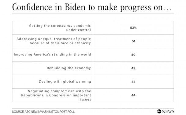 Confidence in Biden