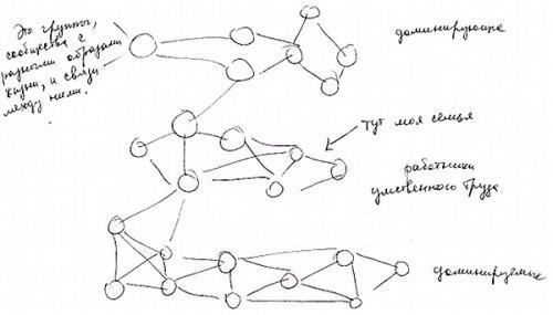2. Результаты эксперимента по восприятию социального порядка