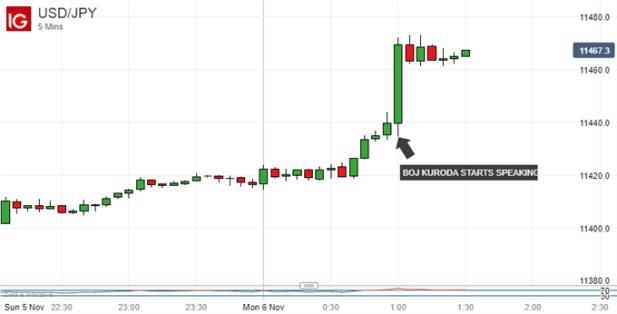 Japanese Yen Sinks As BoJ Kuroda Recommits To Ultra-Loose Policy