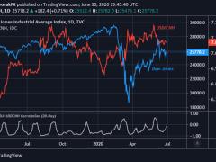 Dow Eyes China Tension & Dollar-Yuan