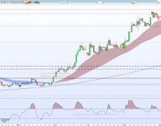 Gold Price Eyes Fresh Higher High, Silver Price Retains Latest Rally