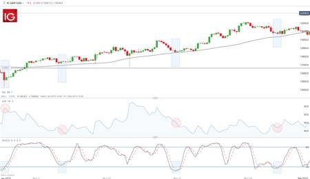forex trading menggunakan aksi harga pasangan mata uang valas teratas