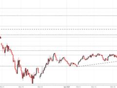 Index Bleeds Lower Following ECB Meeting