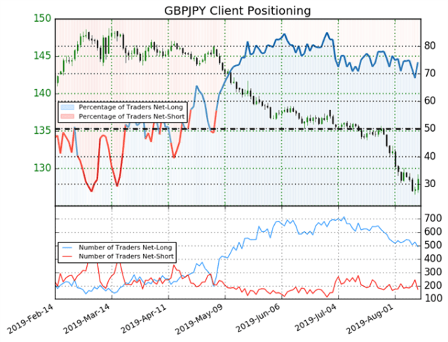 GBP/USD amp; GBP/JPY Stem a Bleeding on Latest Brexit News