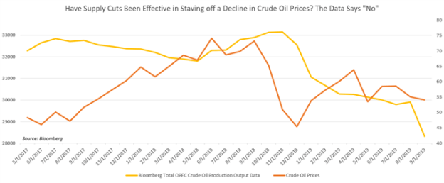 OPEC Oil production vs Oil Prices Chart
