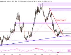 US Dollar Technical Forecast: USD/SGD, USD/MYR, USD/PHP Rates