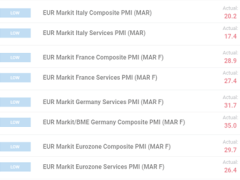 EUR/USD Price Trades sub-1.0800 After Shocking Final PMI Data
