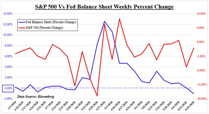 SP500 vs fed balance sheet