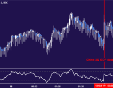 Australian Dollar Firm After China GDP Miss But Trend Aims Lower