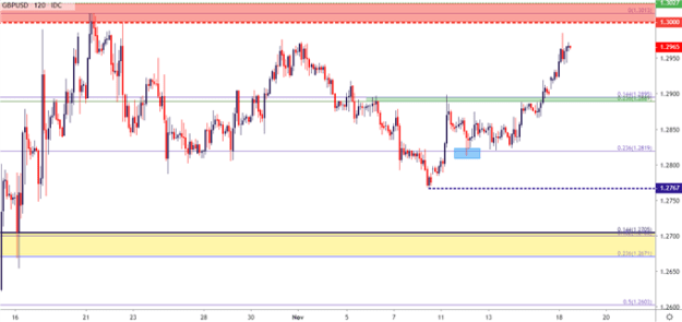 gbpusd gbp usd two hour price chart
