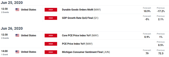 Image of DailyFX economic calendar for US