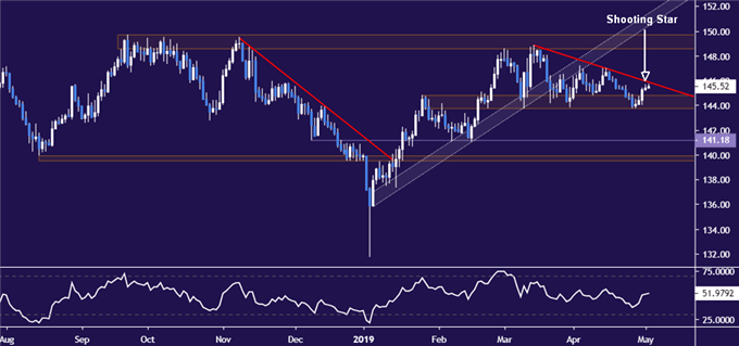 British Pound at Key Chart Barrier Before Bank of England Meeting