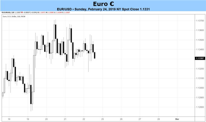 Euro Forecast: Upside Likely Constrained with CPI Due at End of Week