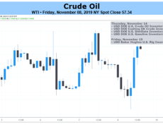 Oil Price Outlook Mired by Rising US Inventories and Record Output