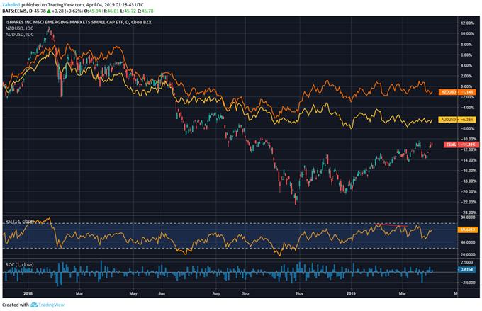Chart Showing NZDUSD, AUDUSD, Emerging Markets