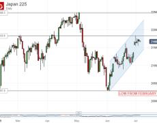 Nikkei 225 Bounce Endures, Longer-Term Downtrend Still Solid