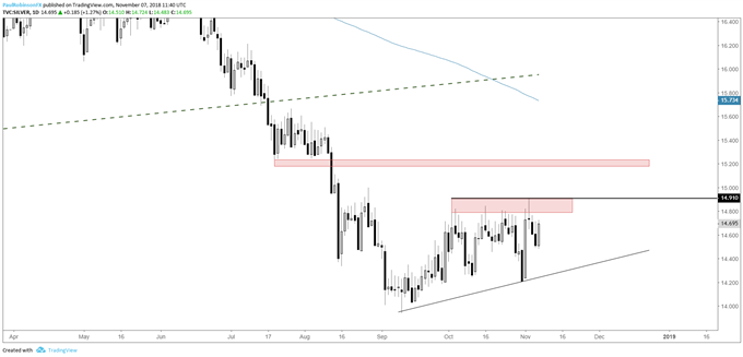 silver daily chart, clear resistance to overcome - Gold & Silver Price Analysis – Resistance May Not Keep Them Down For Long