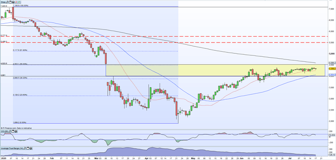 Brent Crude Oil Daily Price Chart