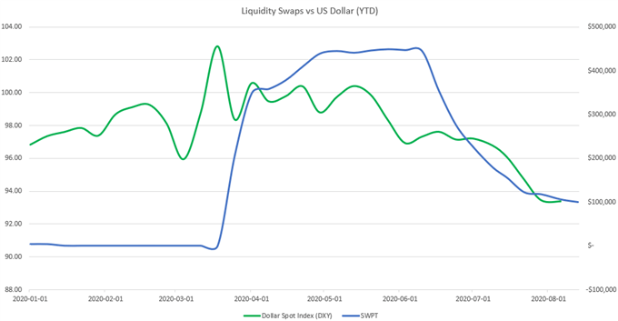 Liquidity swaps vs USD