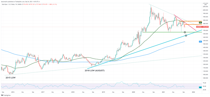 Gold technical outlook