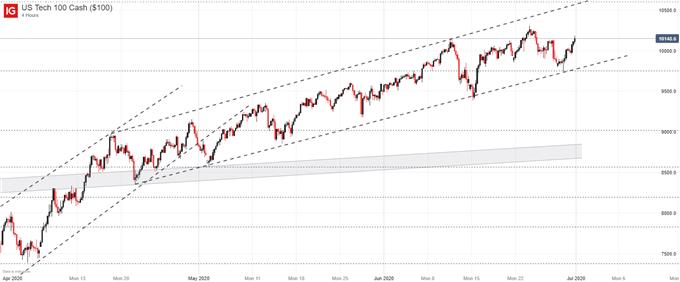 nasdaq 100 price chart q2 2020