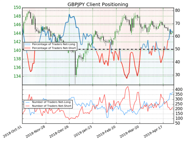igcs, ig client sentiment index, igcs gbpjpy, gbpjpy price chart, gbpjpy price forecast