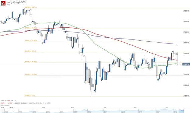 Hang Seng Index price chart
