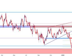 EUR/USD Rip Runs into Key Fibonacci Resistance