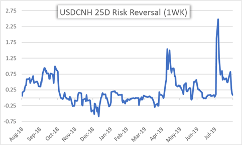 USDCNH Price Chart Risk Reversal