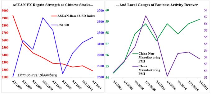 Chart showing ASEAN FX, CSI 300