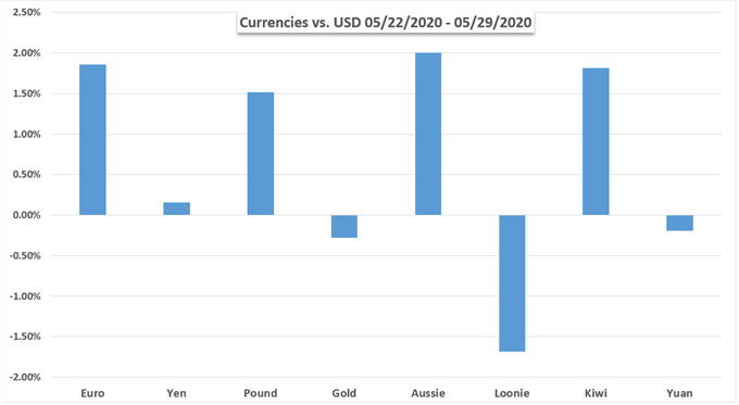Currency performance and gold chart