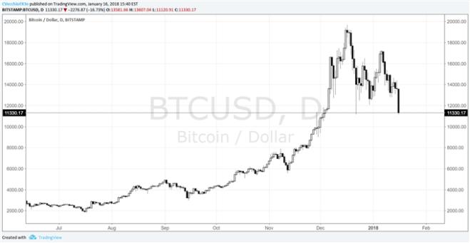Bitcoin, Cryptocurrency Market Crash on Fears of Demand Drawdown