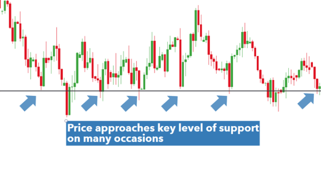 Key level of support EUR/USD