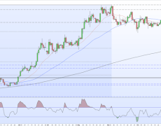 Gold Price Forecast - Looking to Re-Test Three-Month Low